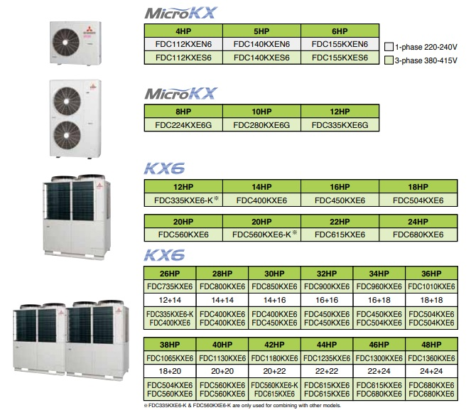 Mitsubishi Heavy Duty KX Series VRV VRF System India 4 HP 5HP 12HP